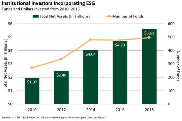 II Incorporating ESG