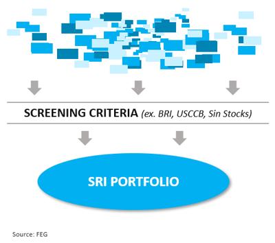 SRI Screen