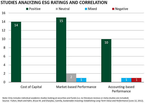 esg ratings and correlation