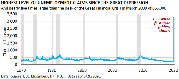 Unemployment Claims Highest Since the Great Depression