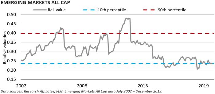 Emerging Markets all cap