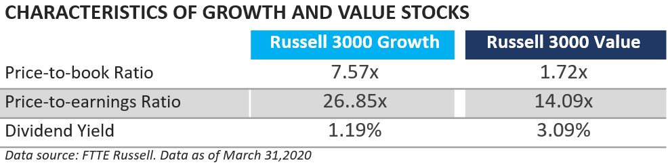 characteristics of value growth stocks