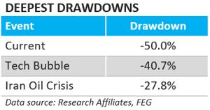 deepest drawdowns