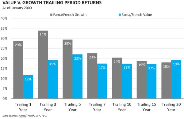jan 2000 value trailing returns