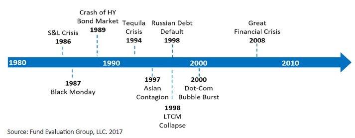 03-2017-crisis-timeline.jpg