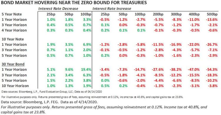 bond market hovering near zero bound