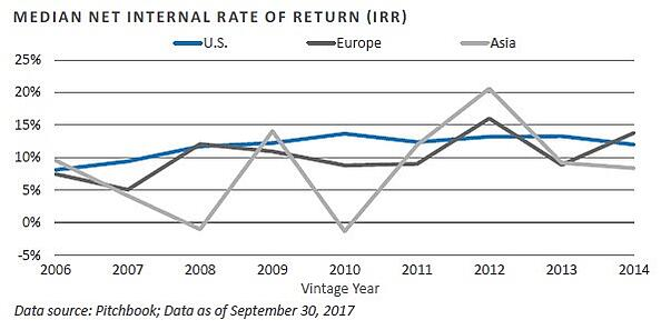 Median Net IRR.jpg