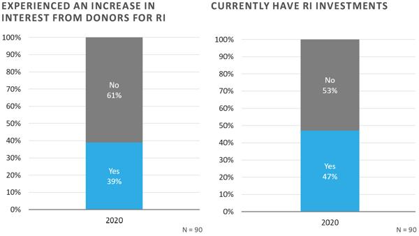FEG-2020-CF-Survey-Executive-Summary-chart-10and11