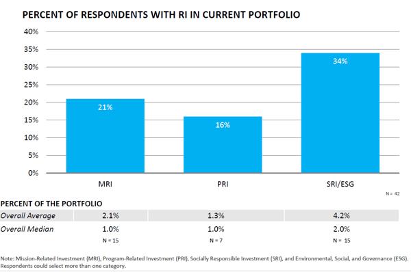 FEG-2020-CF-Survey-Executive-Summary-chart-12and13
