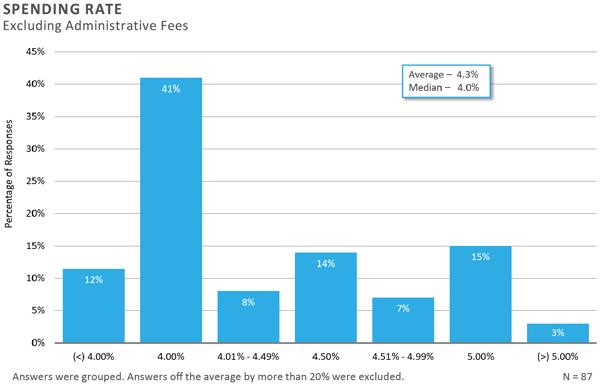 FEG-2020-CF-Survey-Executive-Summary-chart-14