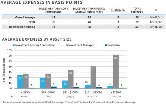 FEG-2020-CF-Survey-Executive-Summary-chart-17and18