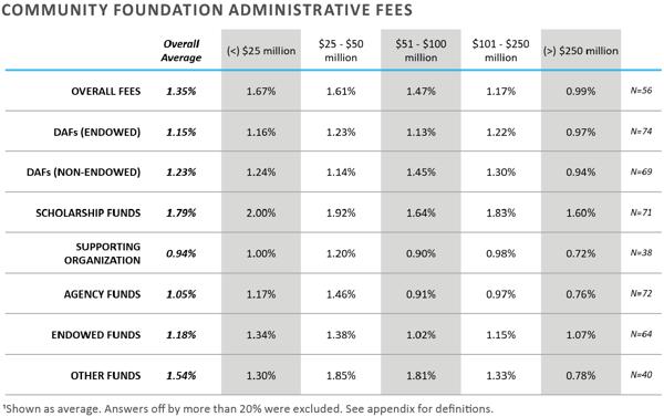FEG-2020-CF-Survey-Executive-Summary-chart-19
