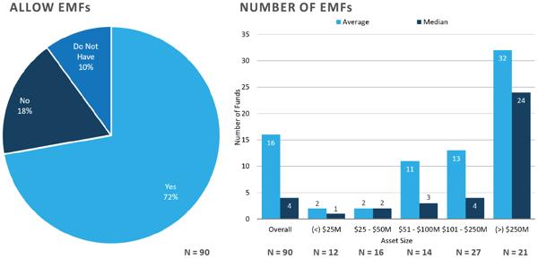 FEG-2020-CF-Survey-Executive-Summary-chart-20and21