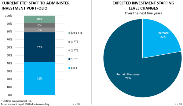FEG-2020-CF-Survey-Executive-Summary-chart-3and4