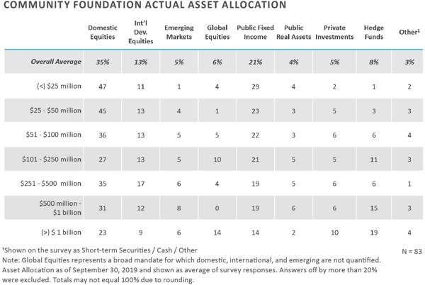 FEG-2020-CF-Survey-Executive-Summary-chart-5