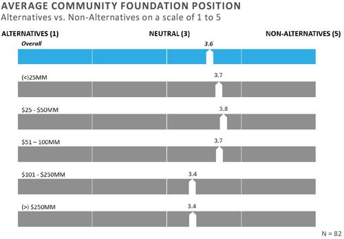 FEG-2020-CF-Survey-Executive-Summary-chart-6