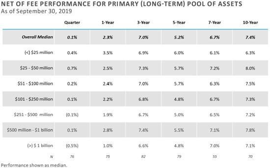 FEG-2020-CF-Survey-Executive-Summary-chart-7