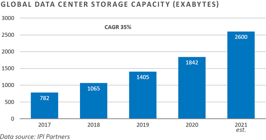 Tech 10 - data center storage capacity