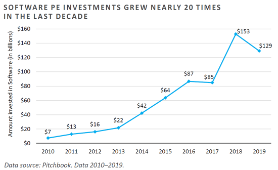 Tech 3 - Software investments grew nearly 20x-1