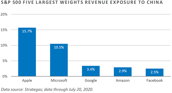 Tech 9 - five largest weights revenue exposure to china