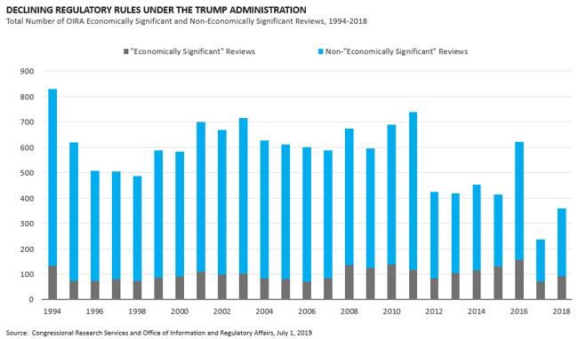 Declining Regulatory rules