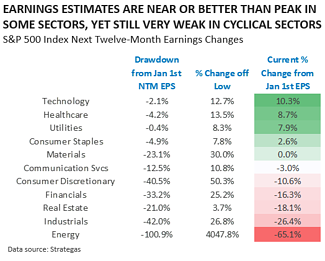 Earnings Estimates are Near or Better than Peak in some Sectors