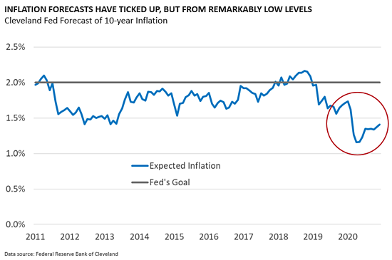 Inflation Forecasts have ticked up