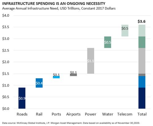 Infrastrucutre Spending necessary