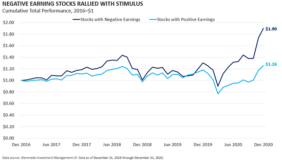Negative Earning Stocks Rallied with Stimulus