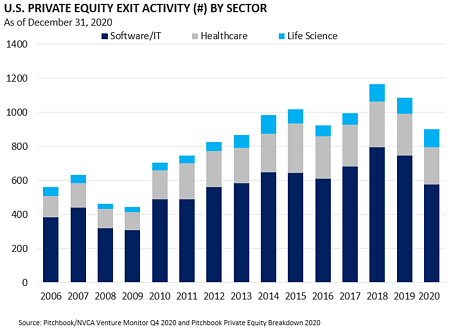 US PE Exit Activity by sector