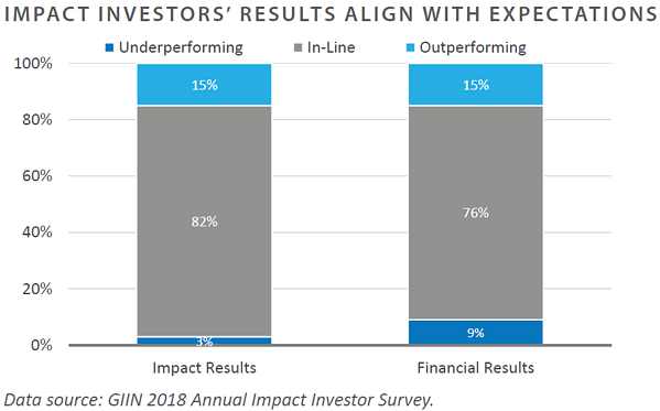 Impact Investors' Results Align With Expectations