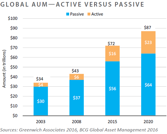 Global-AUM-Active-Versus-Passive-MC01.png