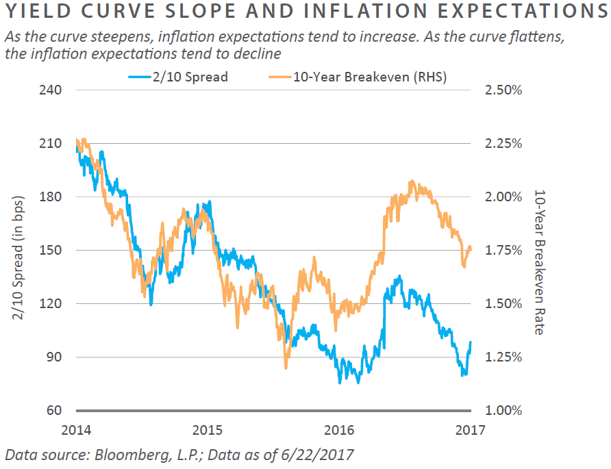 Yield-Curve-Slope-MC03.png