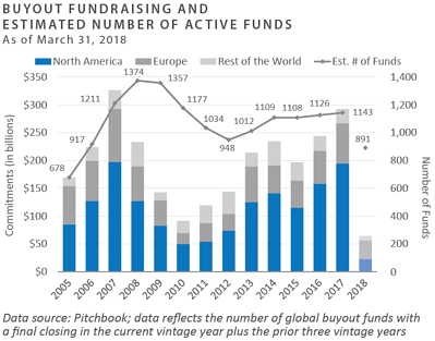 BO Fundraising and Estimated Number of Active Funds