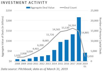 Investment Activity