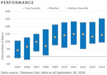 VC Performance