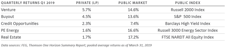 Second Quarter 2019 Private Capital Quarterly Review