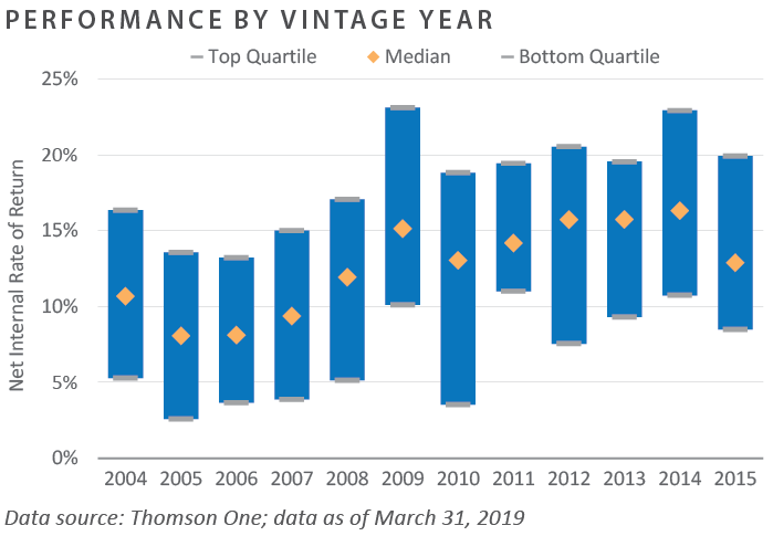 BO Performance by Vintage Year