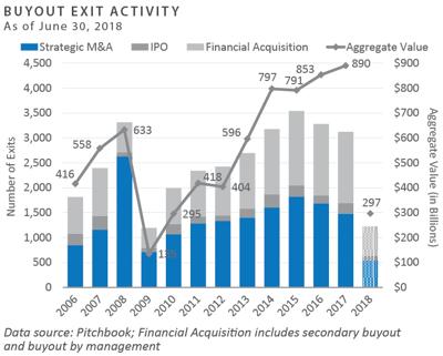BO Exit Activity