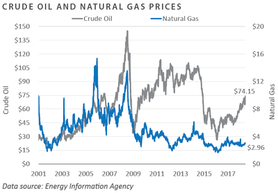 Crude Oil and Natural Gas Prices