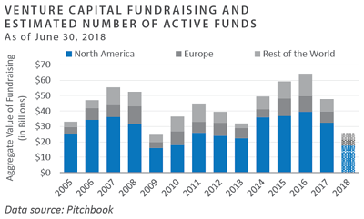 Venture Fundraising and Estimated Number of Active Funds