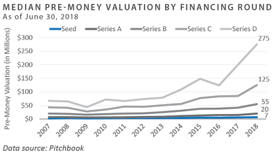 Median Pre-Money Valuation by Financing