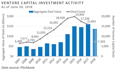 Venture Capital Investment Activity
