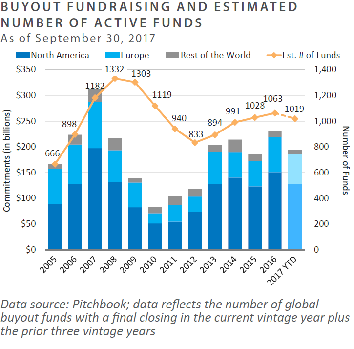 BO Fundraising and number of active funds