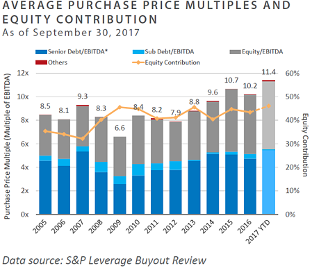 Average Purchase Price Multiples and Equity Contribution