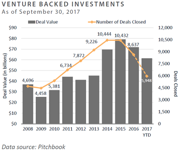 Venture backed investments