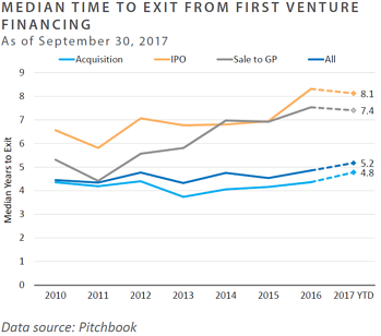 Median Time to Exit from First Venture Financing