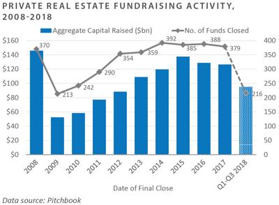 National Property Index Sector Returns