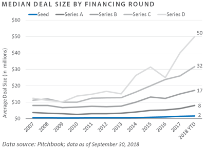 Median Deal Size by Financing Round