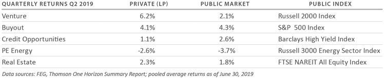Quarterly Returns